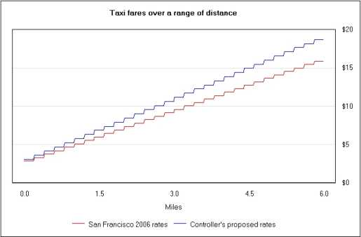 The chart shows a significant fare increase that gets larger as distance increases