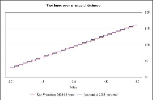 The chart shows a small increase that is the same regardless of distance