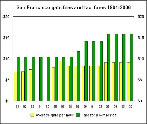 The bar chart shows that fares have risen more than gates between 1991-2006
